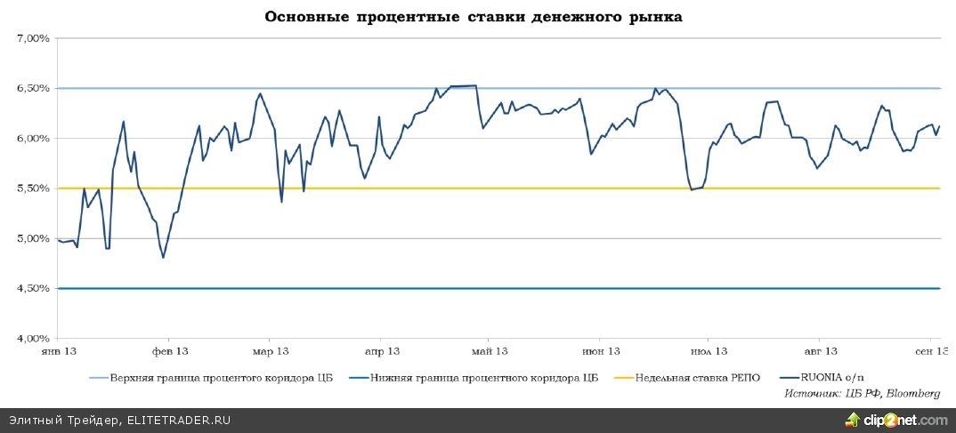 Банк России включил дальний свет