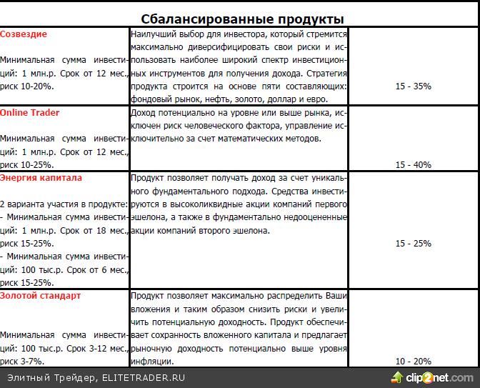 Российские акции недооценены, и до конца года рынок может подскочить на 12%