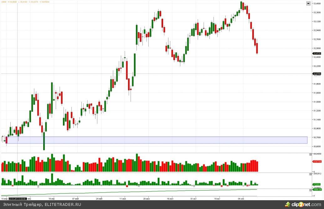 Последние 4 торговых дня показывают, что ожидания значимой коррекции с текущих уровней являются завышенными