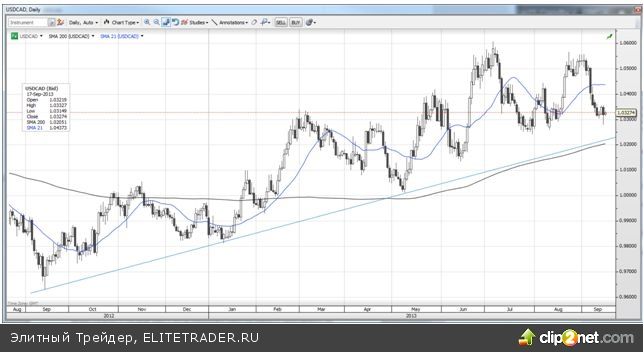 Изможденный доллар в ожидании сокращения стимулов