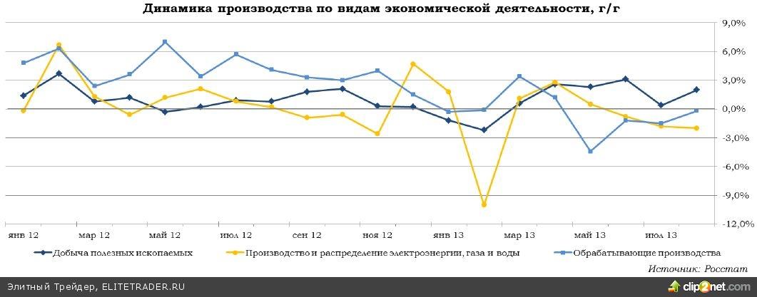 Промпроизводство в августе: стабильность превыше всего