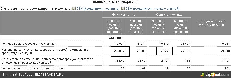 Во фьючерсе на индекс РТС после гэпа понедельника формально ничего не изменилось. Узкий диапазон между двумя уровнями 142 000 и 143 500 пунктов