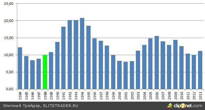 «Модель Гордона» или рассмотрение акции, как облигации с постоянно растущими процентами по купонам