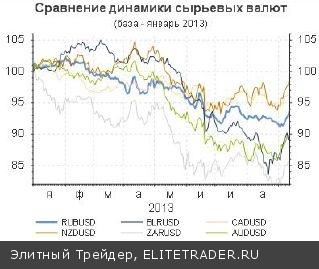 Рынок ждет. Геополитические темы неожиданно стали во главу угла за прошедший месяц