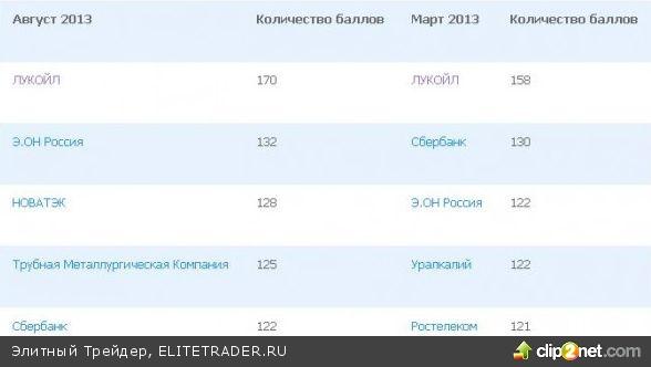 Исследование корпоративного управления в России 2013