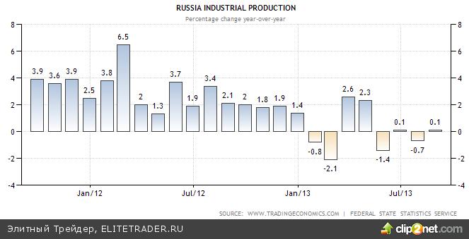 Рублю не под силу удержать высоту