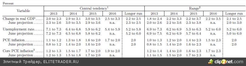 Бездействие ФРС стало сюрпризом