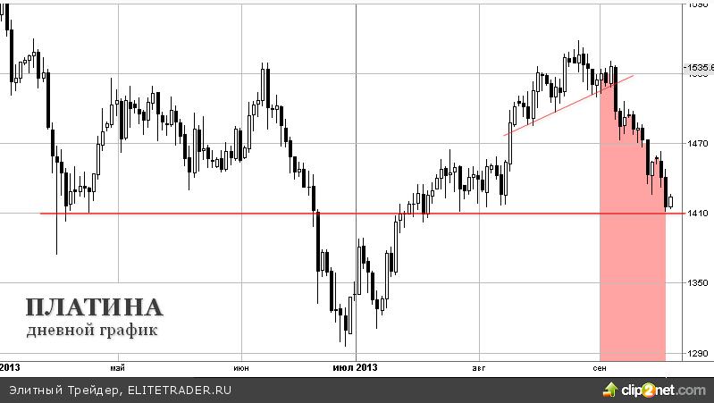 Распродажа драгоценных металлов продолжается, ждем решения ФРС