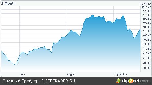 Баллард: Небольшое сокращение QE3 возможно в октябре