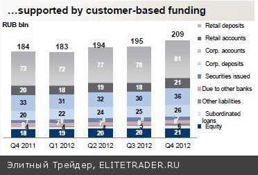 """Отчётность Банка """"Возрождение"""" за 2012 год. Всеми нелюбимая """"рабочая"""" лошадка"""