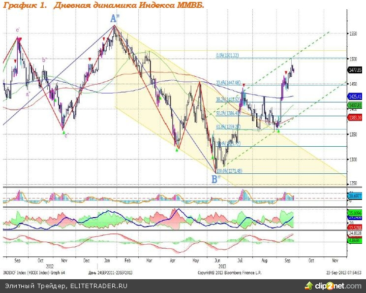 Евро укрепляется, демонстрируя рост уверенности инвесторов