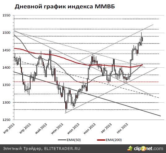 Российский рынок продолжит вялую коррекцию, сегодня индекс ММВБ может опуститься до 1465 пунктов