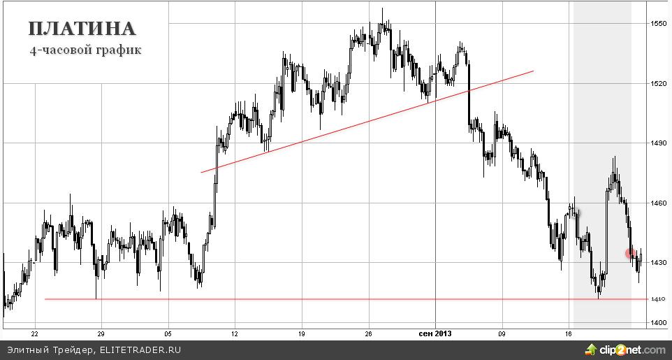 Палладий показал лучшую динамику за неделю на фоне сюрприза от ФРС
