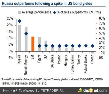 Bank of America считает российский рынок недооцененным на 50%