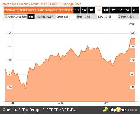 Меркель и Бернанке спровоцировали рост евро