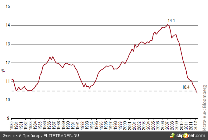 Beautiful deleveraging по‑американски