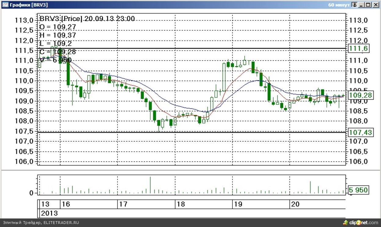 Завершившаяся торговая неделя на срочном рынке ФОРТС прошла под знаком волатильного движения, завершившегося умеренным падением стоимости наиболее ликвидных товарных контрактов