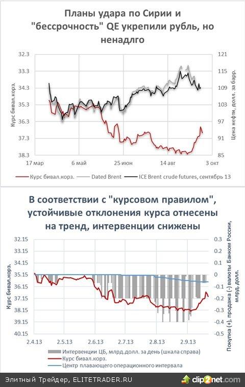Покупайте (рубль), когда по улицами льется кровь