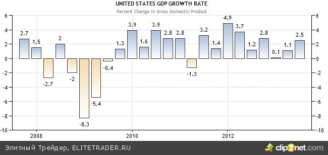 Экономика США будет в центре внимания на текущей неделе