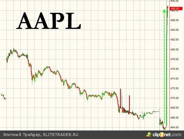 Apple продолжает ралли на фоне рекордных продаж iPhone 5S