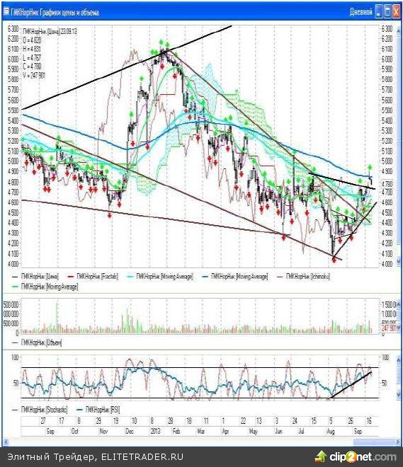 Неделя на российском фондовом рынке началась с просадки индексов ММВБ и РТС, которые потеряли по итогам дня 0,62% и 0,79% соответственно