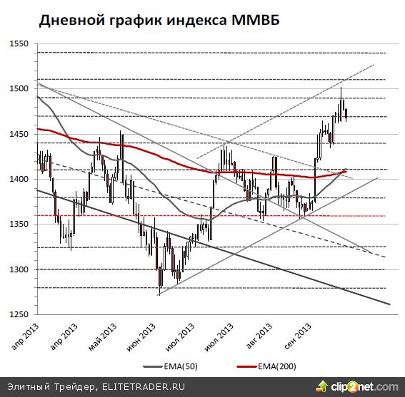 Индекс ММВБ в понедельник, 23 сентября, продолжил неагрессивную коррекцию вниз