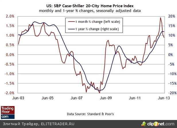 Индекс Ifo в Германии, цены на жилье и индекс доверия в США