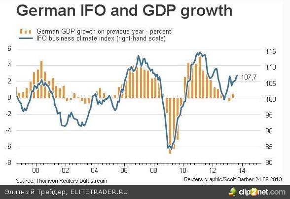 Признаки восстановления экономики ФРГ держат индексы в «зеленой» зоне