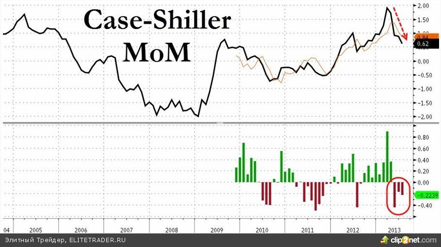 Инвесторов нервируют разные комментарии членов FOMC, все ждут новых сигналов