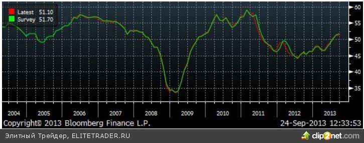 Вчера вышли данные по индексу деловой промышленности по странам Европы за сентябрь