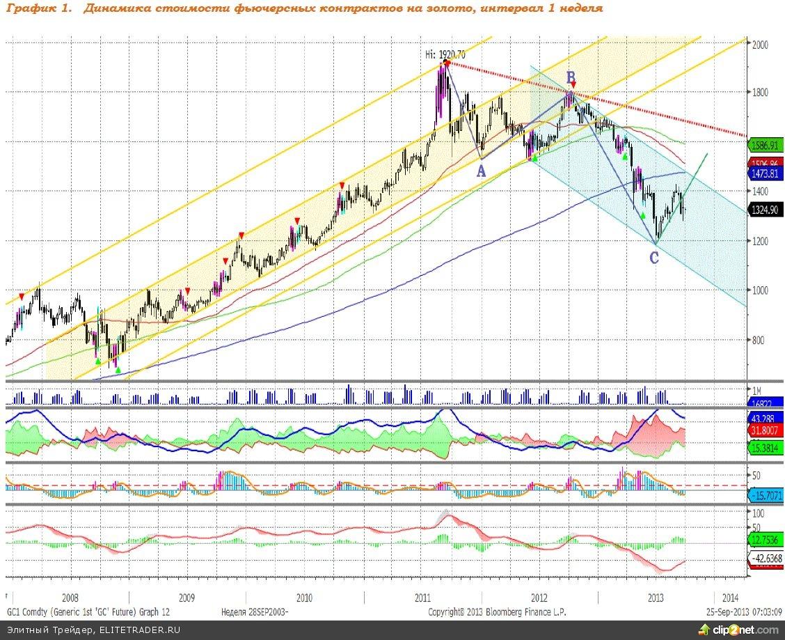 Ожидаем роста котировок золота, что стало причиной включения актива в состав модельного портфеля
