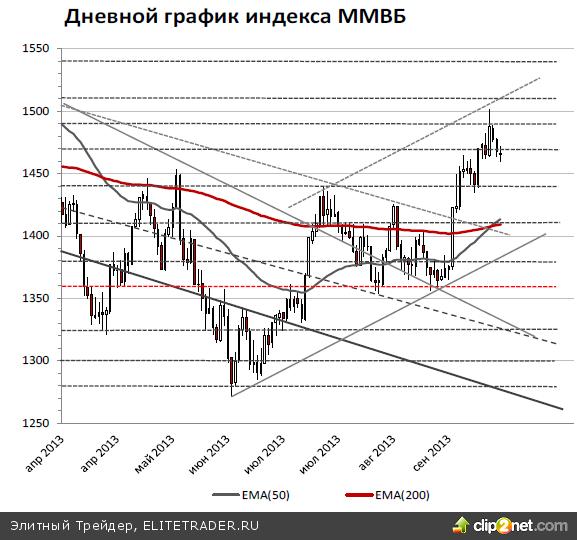 Во вторник, 24 сентября, индекс ММВБ обновил локальный минимум, впервые с 16 сентября достигнув 1460 пунктов