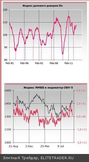 Фиксация краткосрочных длинных позиций по индексу ММВБ приближается к своему финишу