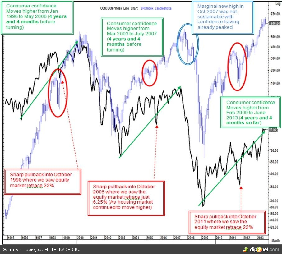 Индекс S&P закрепился ниже 1700, что всерьез заставляет задуматься о более глубокой коррекции на Американских фондовых площадках