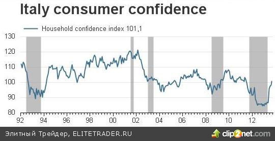 Уверенность итальянцев в своей экономике сократила падение индексов