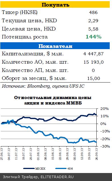 Интерес к российским акциям сохраняется на высоком уровне