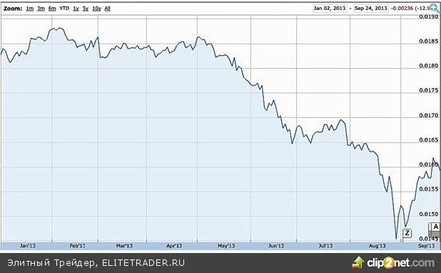 Рынок акций дает лучшие возможности за последние 25 лет, считает Goldman Sachs