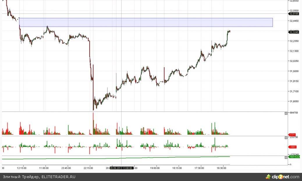 Наблюдая пристально за интрадейными баталиями, иногда можно сбиться слишком на мелкий шаг и дыхание рынка