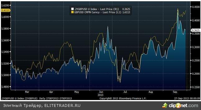 Заявление о том, что Карни не поклонник QE, заставило фунт/доллар развернуться