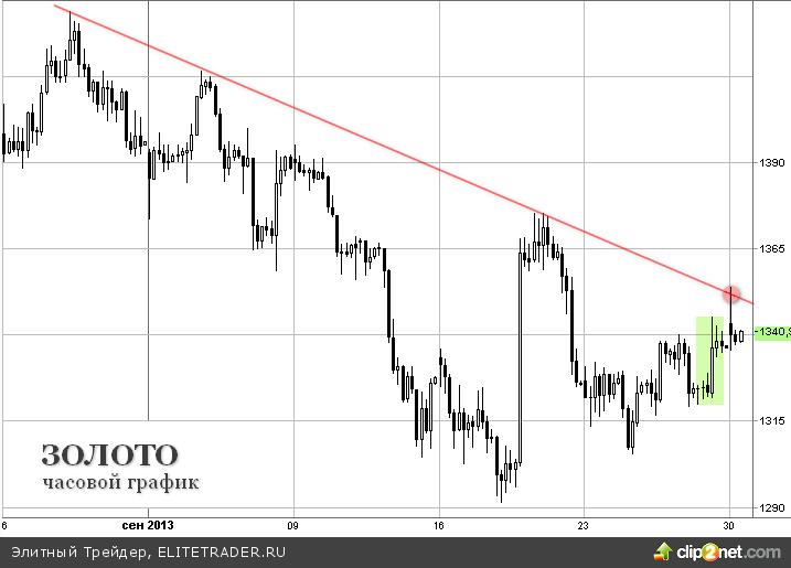 Скепсис главы ФРБ Чикаго относительно темпов восстановления экономики США поддержали цену золота