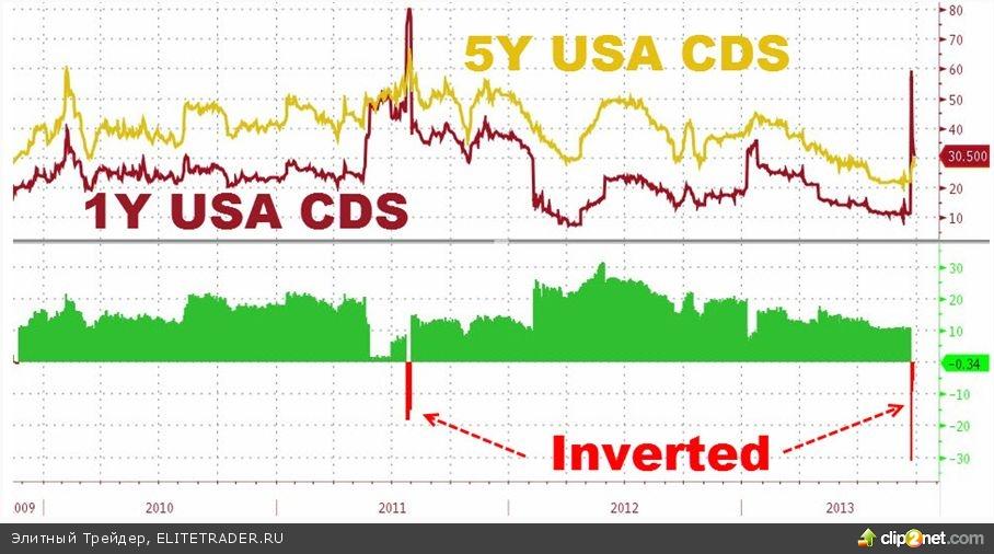 Америку может захлестнуть «финансовое цунами»