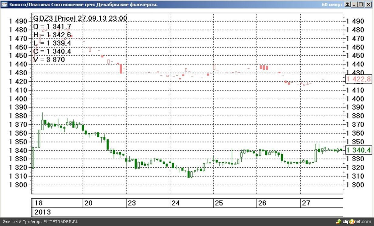 Завершившаяся торговая неделя на срочном рынке ФОРТС прошла под знаком незначительного разнонаправленного изменения