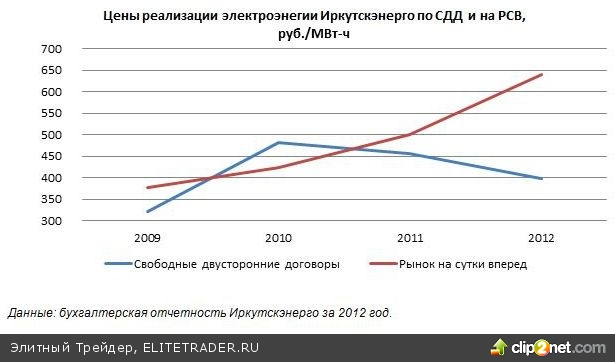 Иркутскэнерго (IRGZ). Итоги 1 п/г 2013: свободные договоры ограничивают рост финансовых показателей