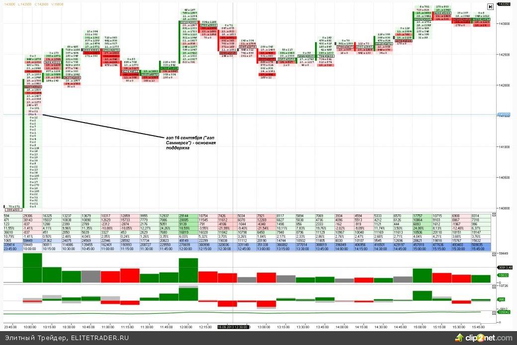 Итак, прошедший торговый день существенно не изменил диспозиции между «быками» и «медведями»