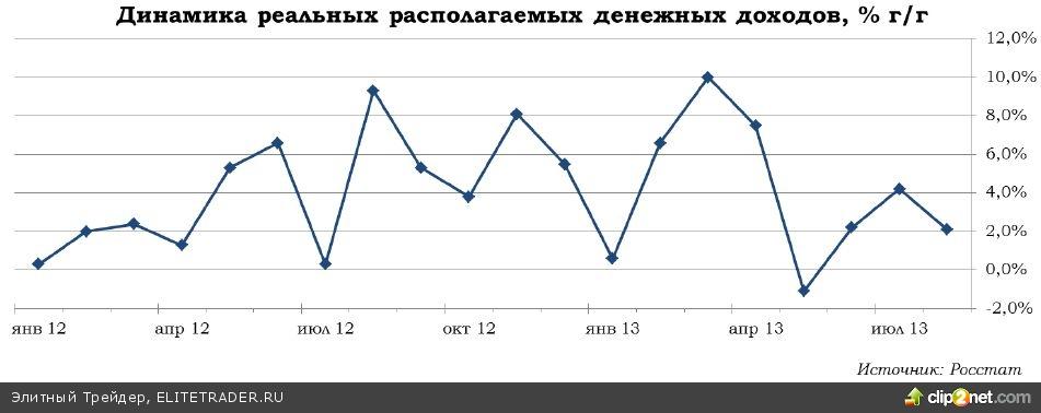 Тенденции российской экономики - в поисках новой модели роста
