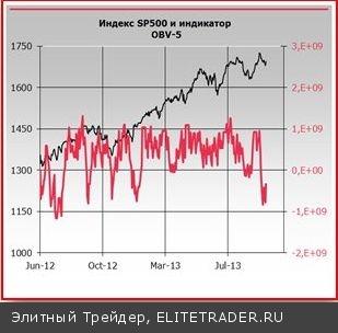 В ближайшие две-три недели индекс VIX вполне может достичь пика на уровне 23-25 пп.