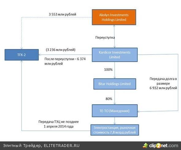 ТГК-2 (TGKB). Итоги 1 п/г 2013 года: от Македонии до Китая
