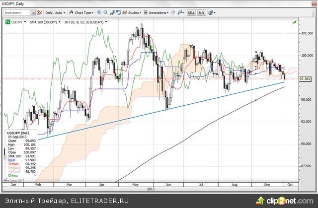Мысли о валюте перед пресс-конференцией ЕЦБ