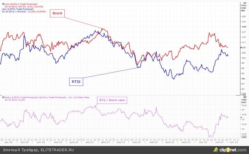 Рынок потерял растущий импульс