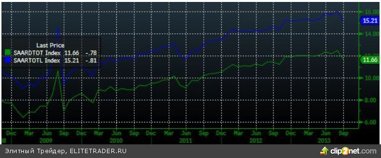 Cнижение на слабой внешней статистике